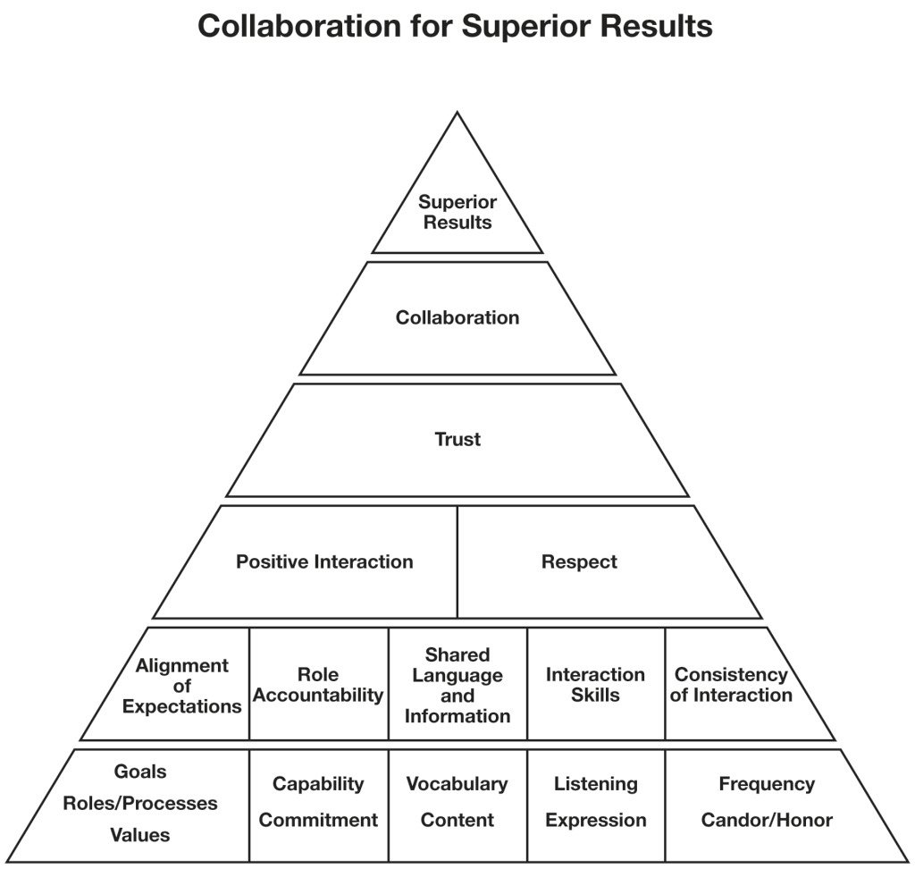 Collaboration pyramid