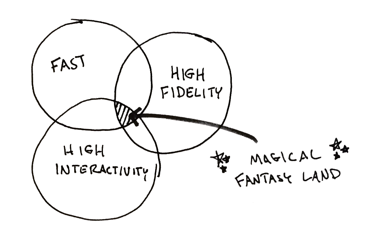Pick any two: fast, high fidelity, or high interactivity. No prototyping tools seem to be all three.