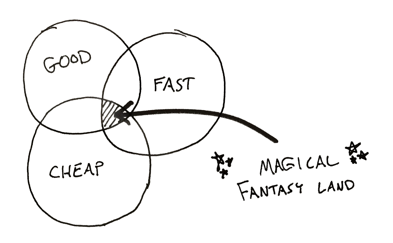 When it comes to projects, we are forced to pick two between good, fast, and cheap.