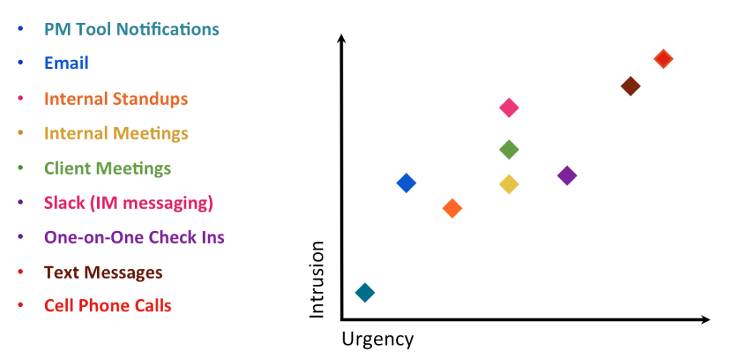 Intrusion vs. Urgency in communication tools